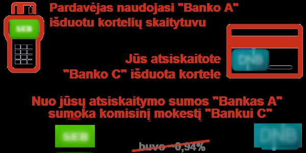 kortelių mokestis tarp bankų